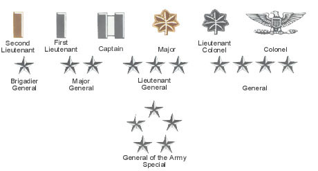 Theme of the day:officers in the army ranks